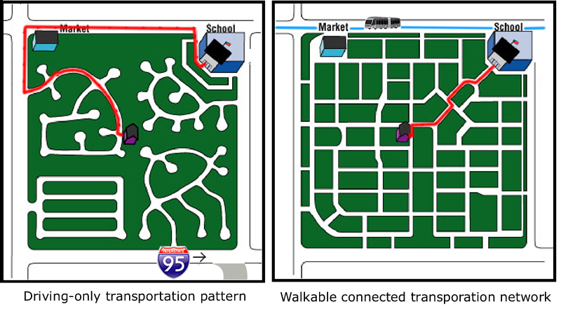 Street comparison, from Congress for New Urbanism