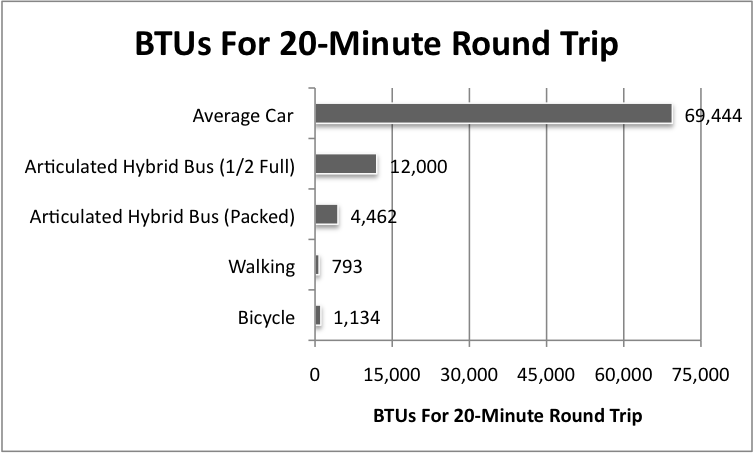 BTUs For 20-Minute Round Trip