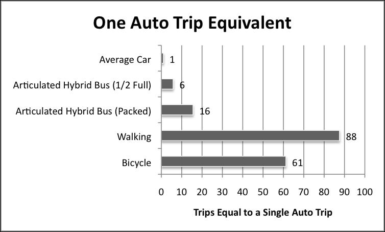 One Auto Trip Equivalent