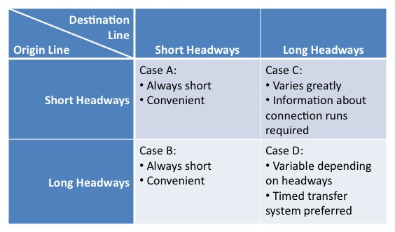 "Transfer Types by Headway, from Vukan Vuchic ""Urban Transit Operations, Planning and Economics"""