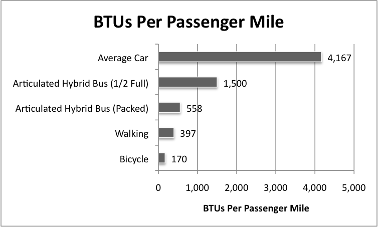 BTUs Per Passenger Mile