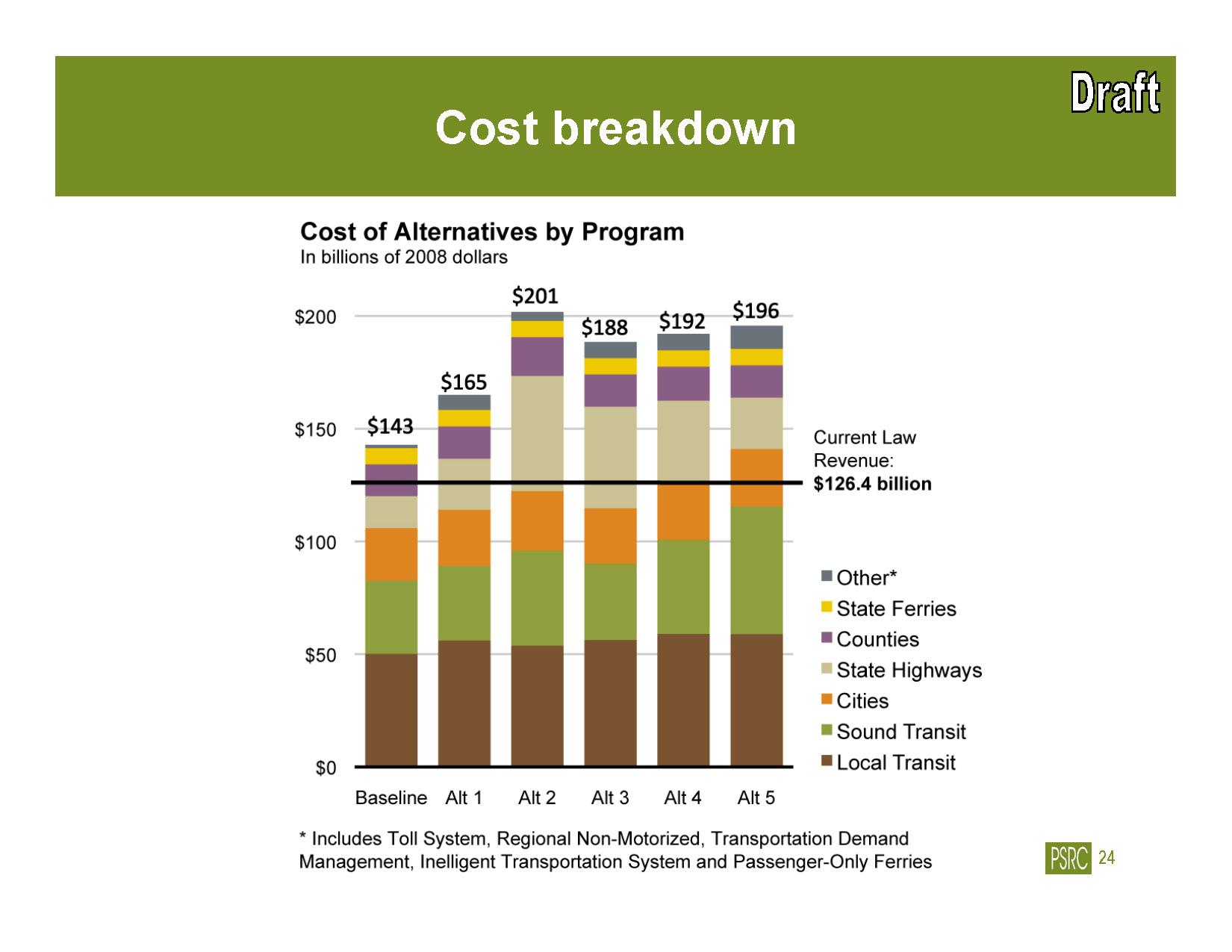 Transportation 2040 Alternative Costs