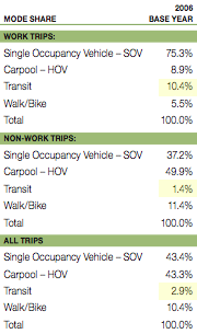 Transit share by work/non-work trips.