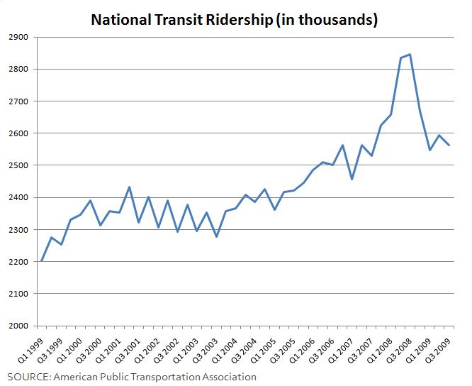 Nationwide transit ridership from 1999 to 2009 (click to enlarge)