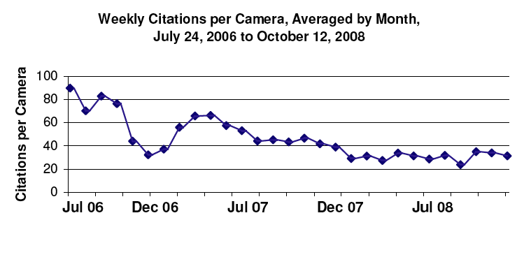 Weekly Citation Per Camera, Averaged by Month