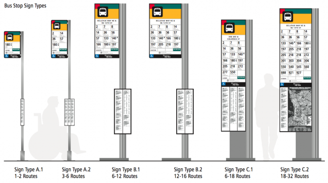 six types of bus stop signs