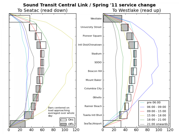 Chart of Ridership Patterns on Central Link