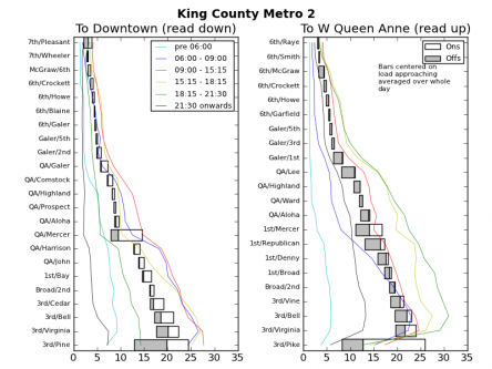 Ridership Chart for Route 2