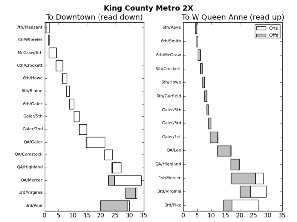 Ridership Chart for Route 2X