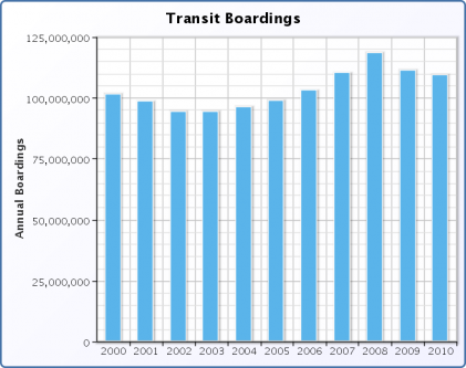 Systemwide Historical Annual Ridership