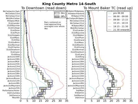 Ridership Patterns on King County Metro 14S
