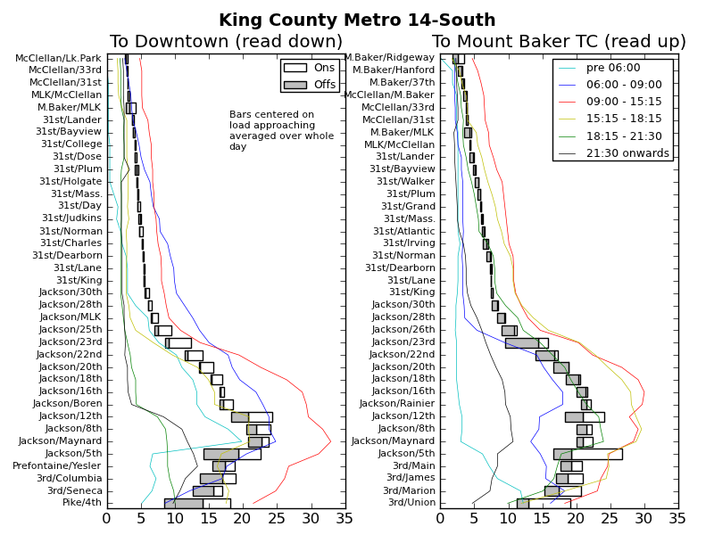 Ridership Patterns On King County Metro 14s Seattle