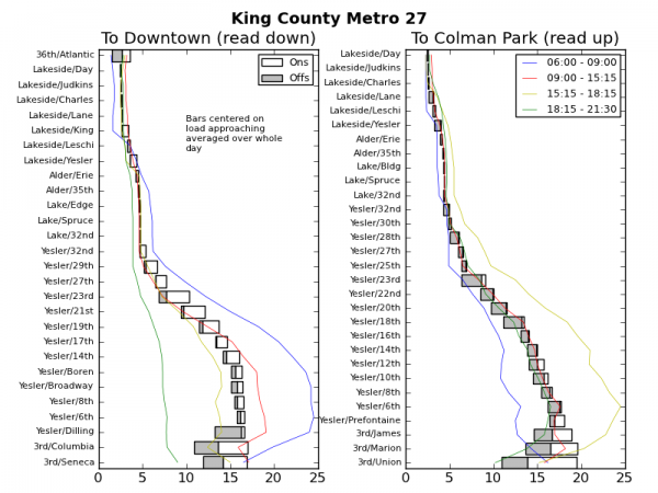 Ridership Patterns on King County Metro 27