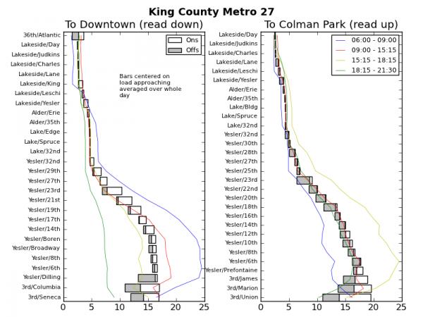 Ridership Patterns on King County Metro 27