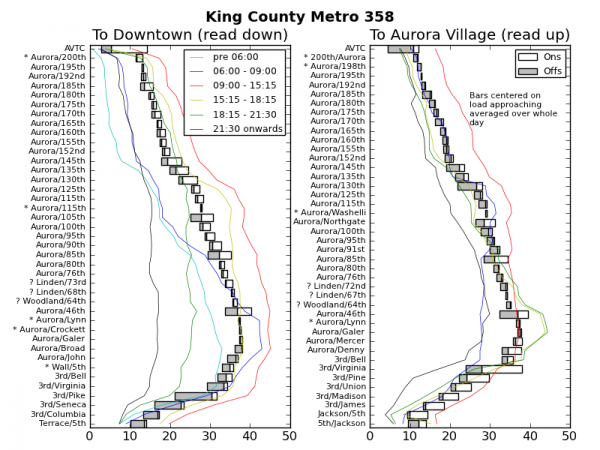 Ridership Patterns on King County Metro 358