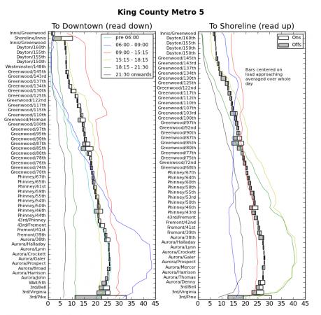 Ridership Chart for King County Metro 5
