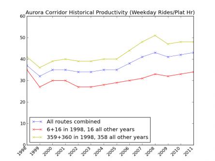 Aurora Corridor Historical Weekday Productivity