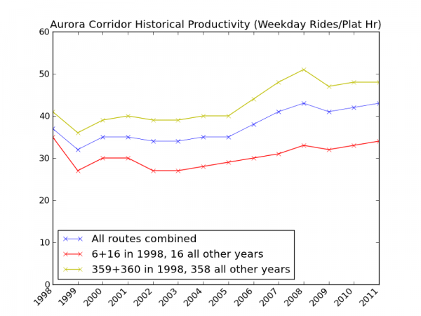 Aurora Corridor Historical Weekday Productivity