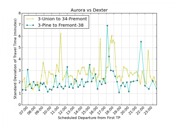 Aurora vs Dexter reliability northbound