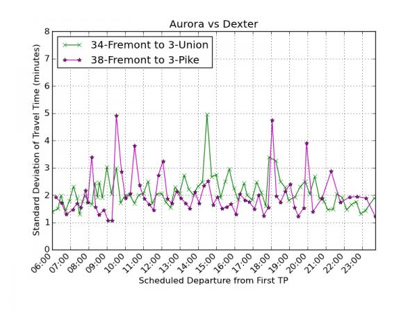 Aurora vs Dexter reliability southbound