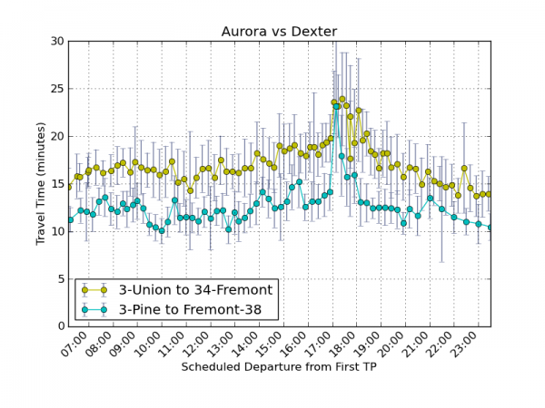 Aurora vs Dexter northbound travel times