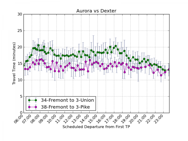 Aurora vs Dexter southbound travel times