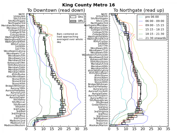 Ridership Chart for King County Metro 16