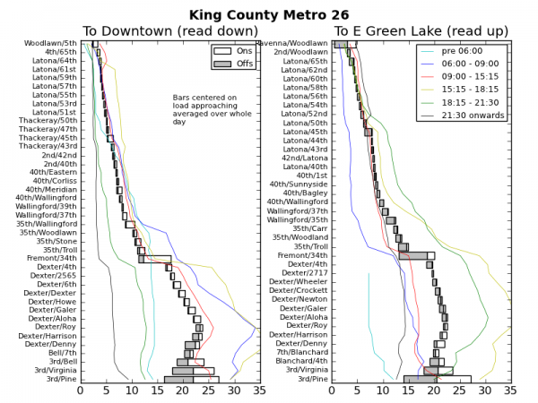 Ridership Chart for King County Metro 26