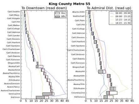 Ridership Patterns on King County Metro 55