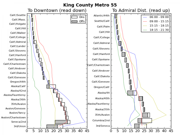 Ridership Patterns on King County Metro 55