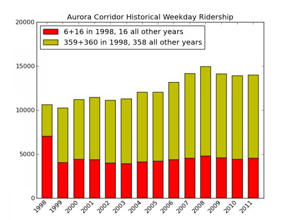 Aurora Corridor Historial Weekday Ridership