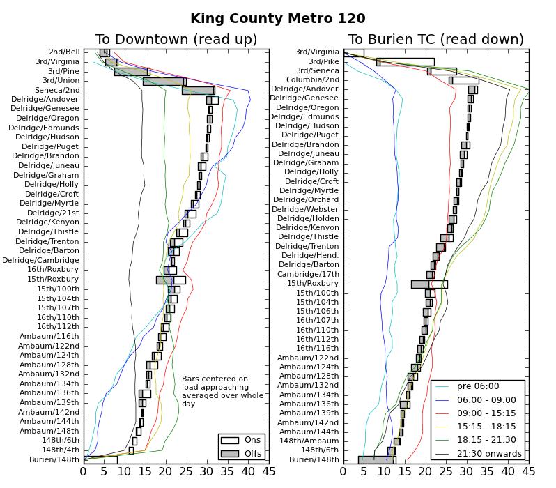 Ridership Patterns on King County Metro 120
