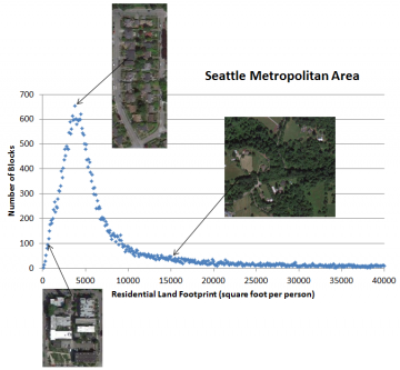 Seattle Density Curve w pics