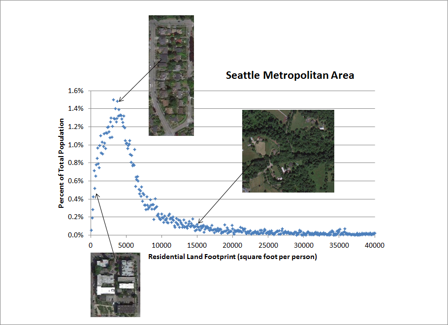 Seattle Density Curve w pics percent