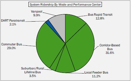ct_ridership