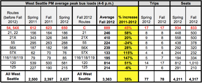 West Seattle Ridership table, fixed