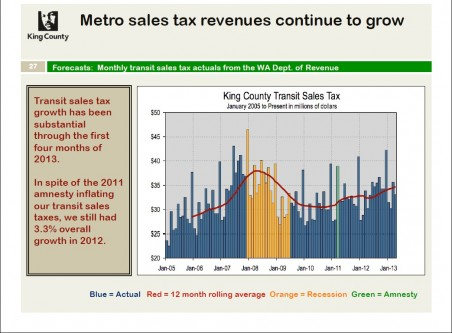 Transit Sales Tax