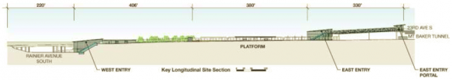 Station Cross Section