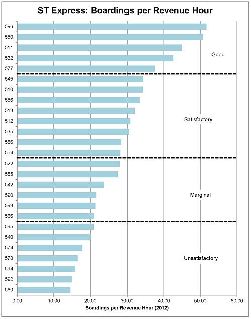 SIP 2012 Chart