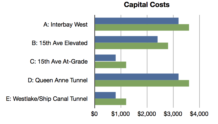 Capital Costs