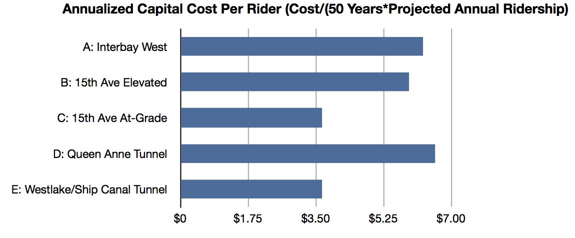 Cost:Rider