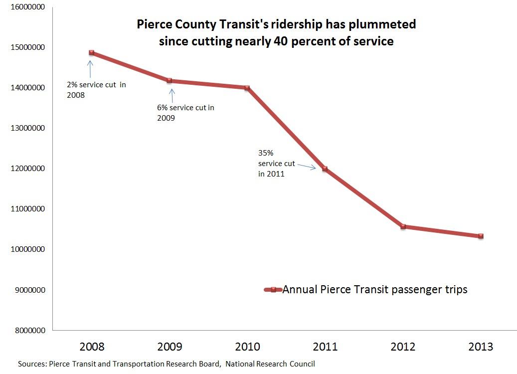 Pierce Transit Ridership Drop 2008-2013, from Sightline Daily