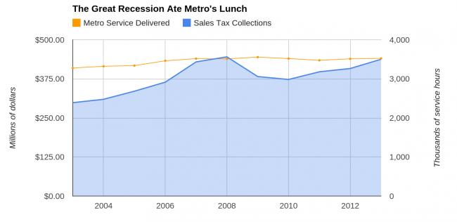 metro recession