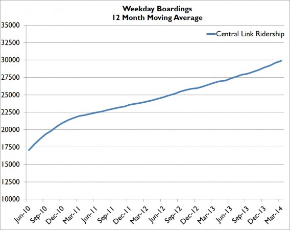 MAR14WeekdayMovingAVG
