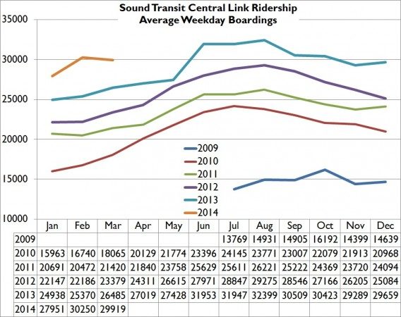 MAR14WeekdayRidership