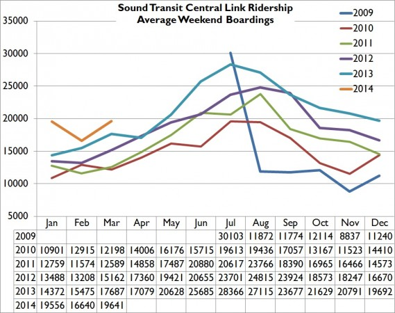 MAR14WeekendRidership