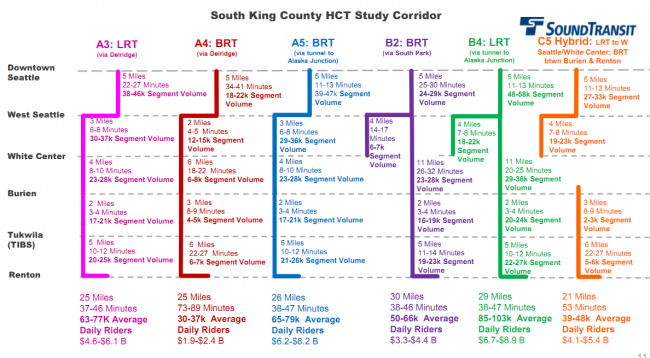 Sound Transit's summary of HCT options.