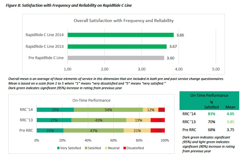 Satisfaction with freq and reliability RR C Line